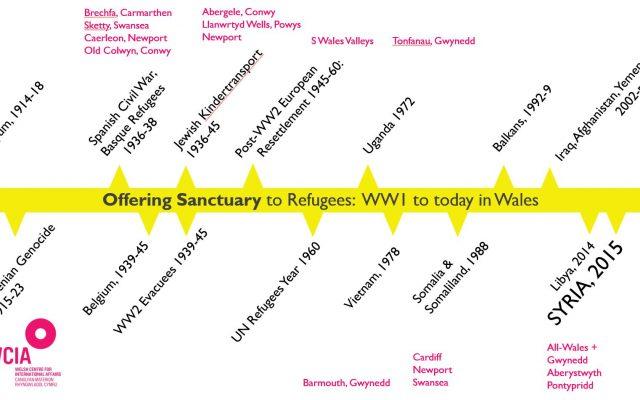 Sanctuary_Timeline