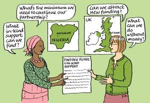 The image shows two people discussing 'finding funds and in-kind support'. The person on the left asks: 'What in-kind support can we find' and 'what's the minimum we need to continue our partnership?' The person on the right asks 'Can we attract new funding' and 'What can we do without money?'. There are Nigerian and UK maps on the wall.